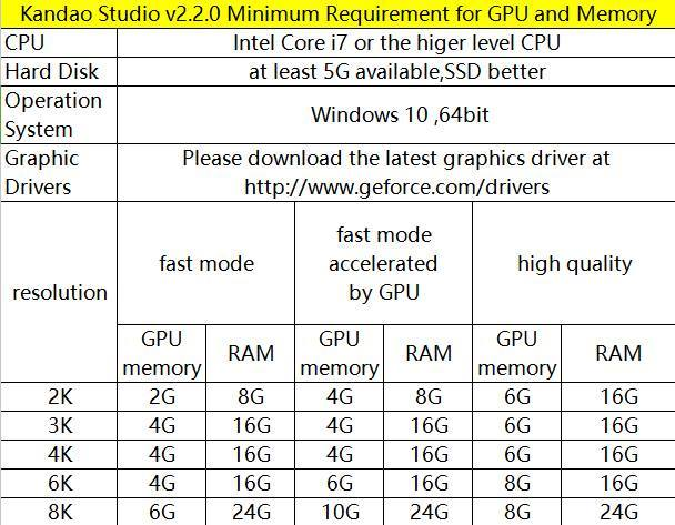 Kandao Studio minimum PC requirements