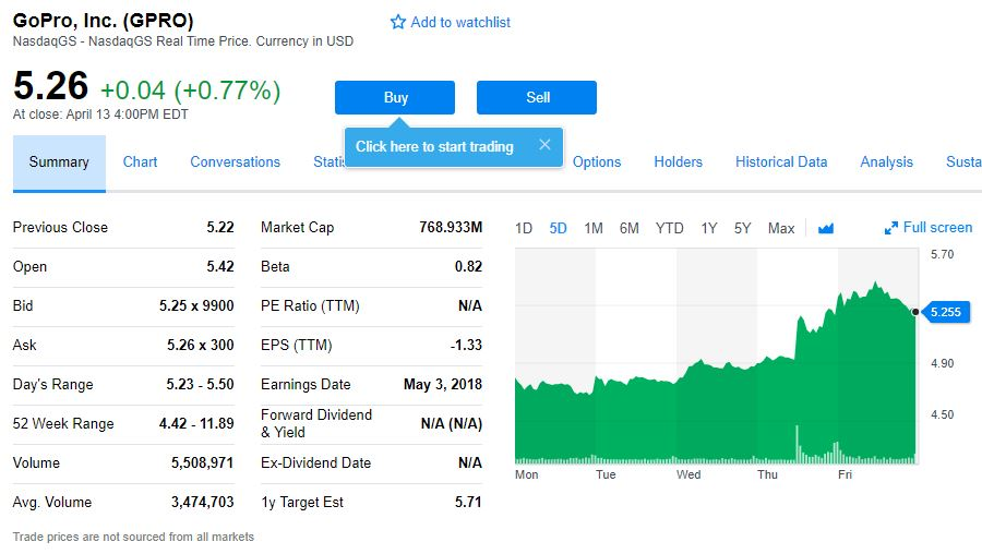 GoPro stock rises on rumors of buyout by Xiaomi