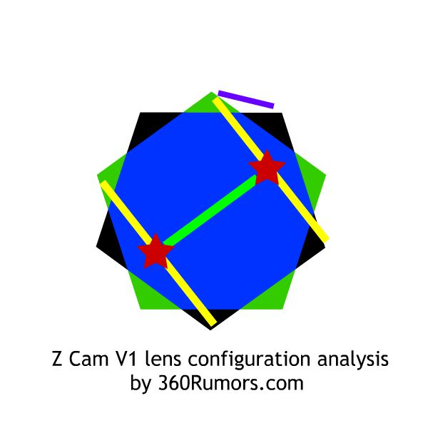 Z Cam V1 lens configuration analysis by 360Rumors