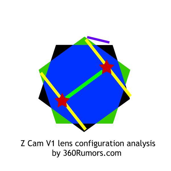 Z Cam V1 lens configuration analysis by 360Rumors