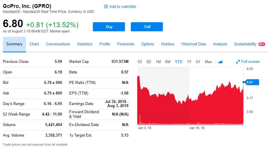 GoPro stock price after Q2 2018 earnings call