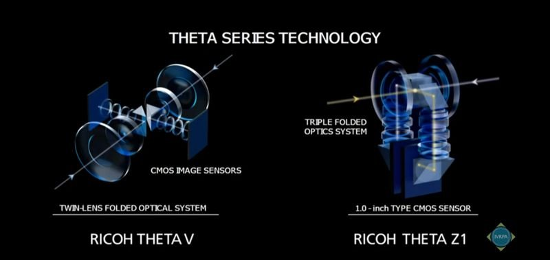 Theta Z1 triple folded optical path