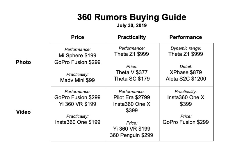 360 Camera Buying Guide by 360 Rumors (July 30, 2019)