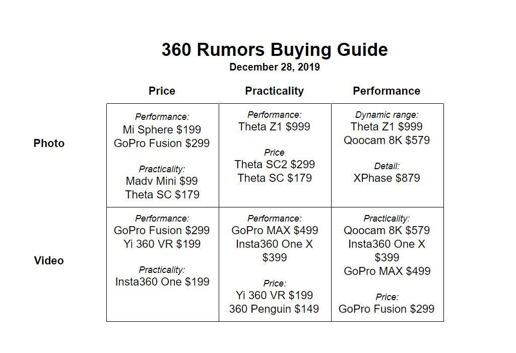 360 camera buying guide: December 28, 2019