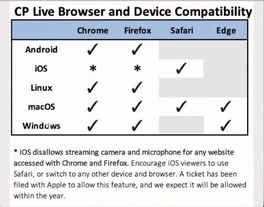 Cloudpano Live compatibility