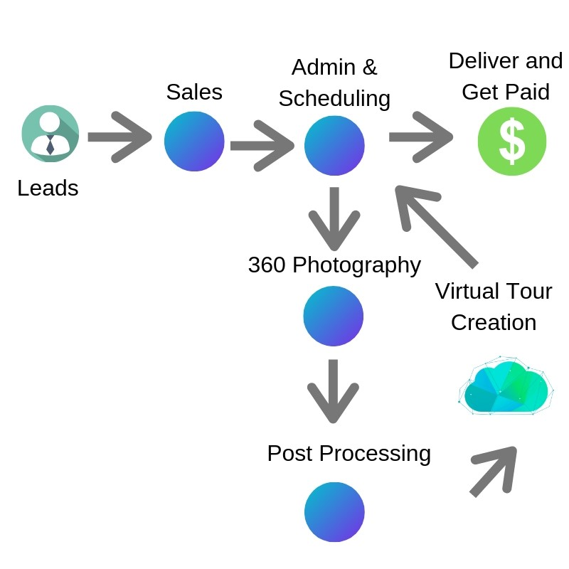 Virtual Tour Profit system
